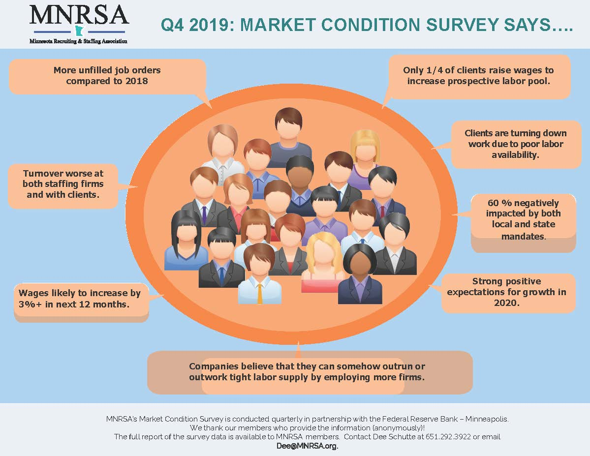 q4-2019-survey-infographic